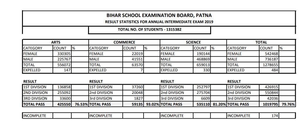 Bihar BSEB results 2019: Bihar School Examination Board class 12th
